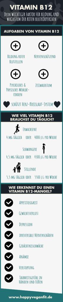 Infografik zu vegan Mangelernährung