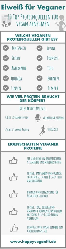 Infografik Proteine für Veganer