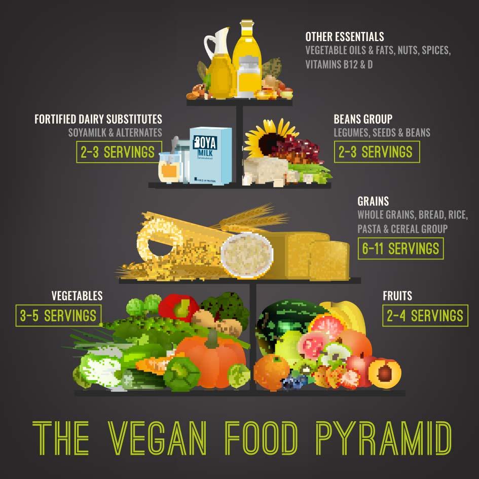 Schaue Dir die vegane Ernährungspyramide an, wenn Du vegan abnehmen möchtest