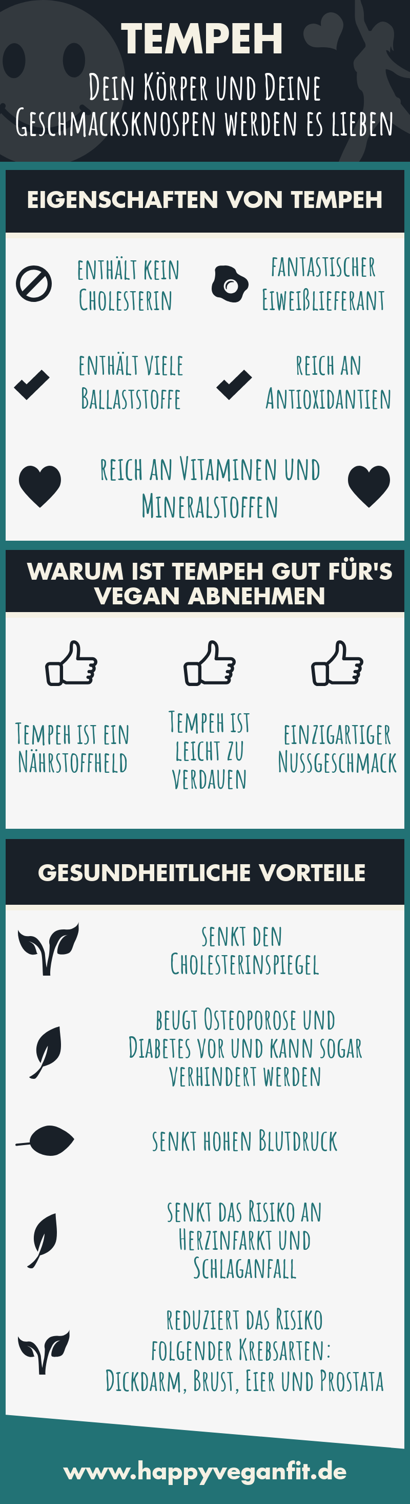 Vegan abnehmen was essen tempeh infografik