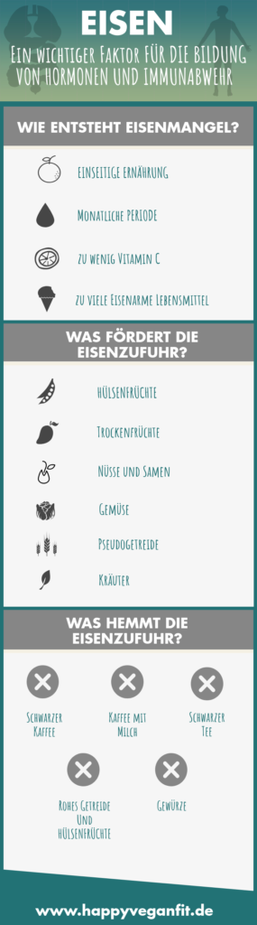 Infografik zu eisen vegan